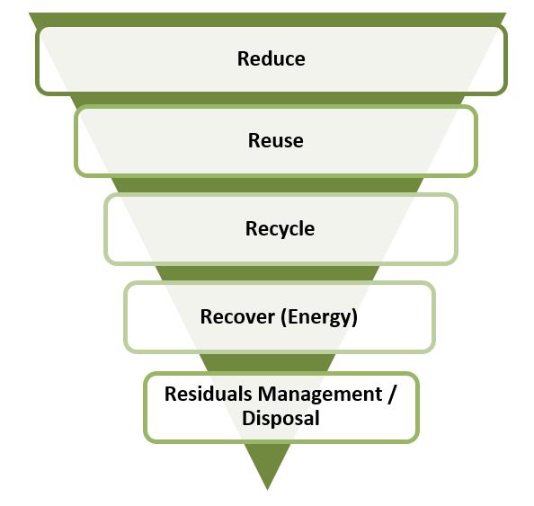 CCME Waste Hierarchy