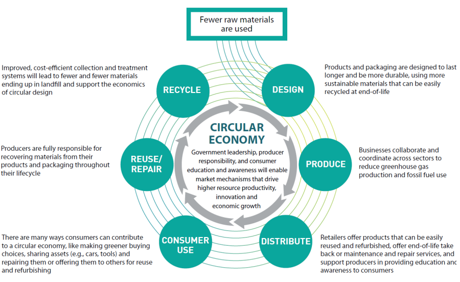 Circular Economy - Waste Free Ontario Strategy 2017.png